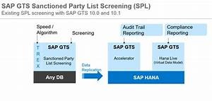 Sanctioned Party List Screening With Sap Hana Search