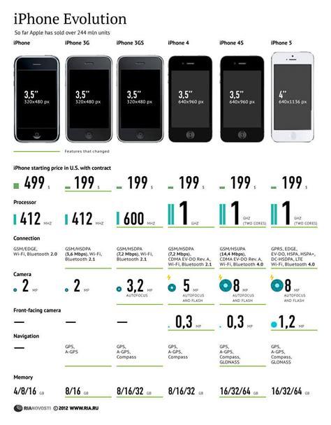 evolution of iphone l 233 volution de l iphone applophile fr