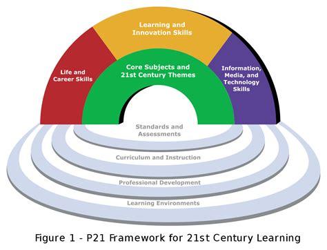 fileframework  st century learningsvg wikimedia