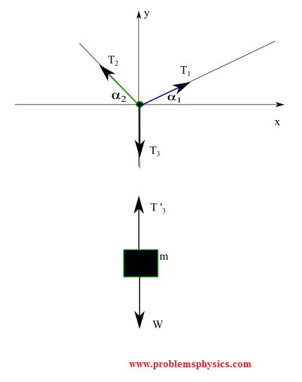 Construct A Diagram Of A Hanging From A Scale by Free Diagrams Tutorials With Exles And Explanations