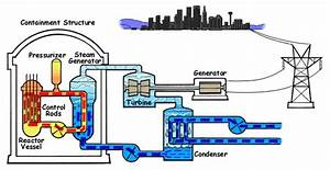 Schematic Of A Pwr Nuclear Power Plant U2019s Operation
