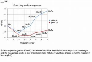 Solved  Frost Diagram For Manganese Mno4 Hmno4 4 H3mno4 2