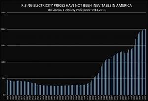 ELECTRICITY PRICES RISING!