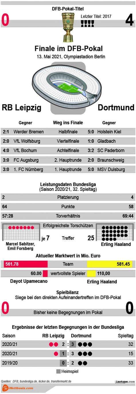 Dec 09, 2020 · alle infos zum verein fk krasnodar ⬢ kader, termine, spielplan, historie ⬢ wettbewerbe: Dfb Pokal 2021 - Vfb Stuttgart Auslosung Erste Hauptrunde Dfb Pokal 2020 2021 - Dfb pokal ...