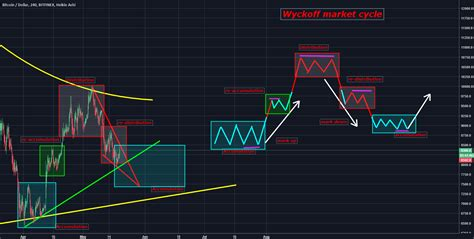 Crypto assets to fiat cash converter. Bitcoin Wyckoff Market Cycle for BITFINEX:BTCUSD by planabcfailed — TradingView
