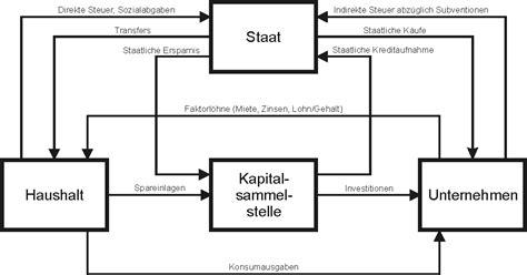 filewirtschaftskreislauf staatpng wikimedia commons