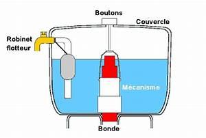 Mécanisme De Chasse D Eau : comment changer chasse d eau ~ Premium-room.com Idées de Décoration