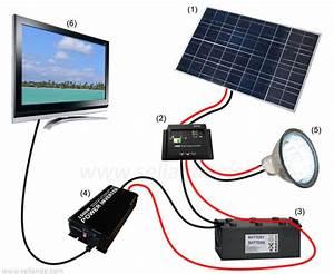 Installation Panneau Solaire : 2 angles de fixation panneau solaire camping car bateau ebay ~ Dode.kayakingforconservation.com Idées de Décoration