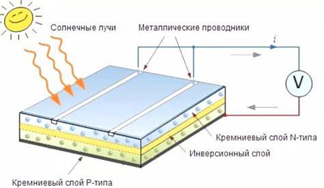 Солнечная батарея своими руками делаем солнечную батарею в домашних условиях