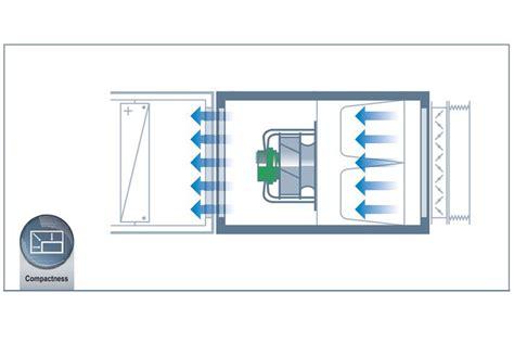 ec motoren für ventilatoren radipac vergleich ventilatoren mag