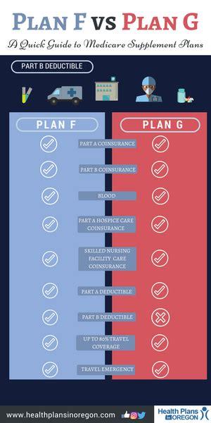 medicare plan   plan   medicare supplement quick guide