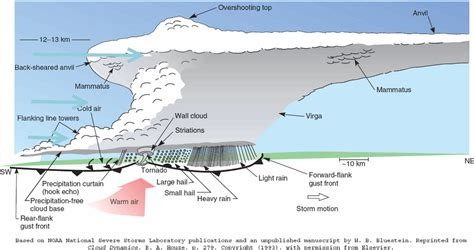 Simple Thunderstorm Diagram by Complex Thundery Weather In Se This Week Made