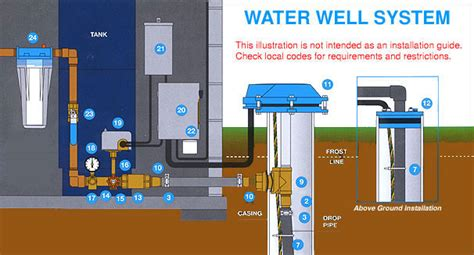 Submersible Well Pumps From Aqua Science Goulds Grundfos