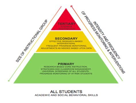 Tertiary Secondary Primary Education Resume by Levels Of Interventions Cec S Rti