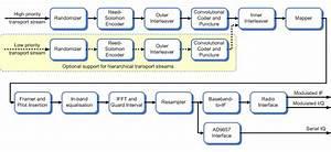 Commsonic - Products - Terrestrial - Dvb-t Modulator