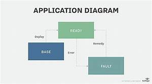 Application Support And Maintenance Add Up To Operational Alm