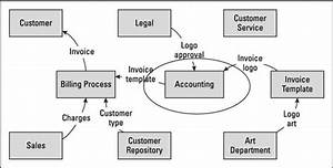 How To Define Business Analysis Scope With A Data Flow