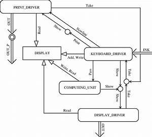 Calculator  Architecture Diagram