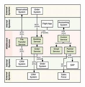 Visualizing Integration Applications