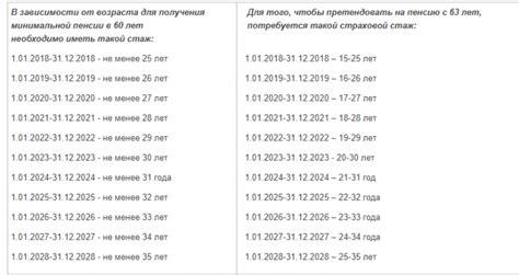 Пенсионный возраст на украине