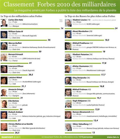 classement des cuisinistes classement forbes 2010 des milliardaires sputnik