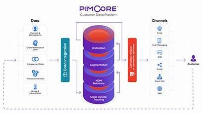 Data Customer Platform Integration Architecture Pimcore Cdi