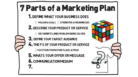 What S Marketing by Guide To Creating A Marketing Plan For Your Small