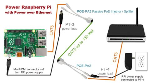 how to enable power ethernet on raspberry pi