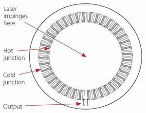 Thermopile Sensor Physics