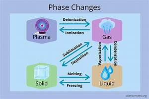 Phase Change Diagram And Definition