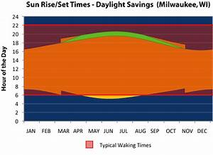 Definition Of Daylight Savings Time