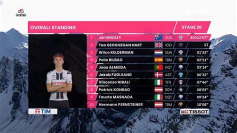 Conozca la clasificación general del giro de italia tras la segunda etapa. Giro de Italia 2020: Resumen y clasificación tras la etapa 20 del Giro de Italia   Marca.com