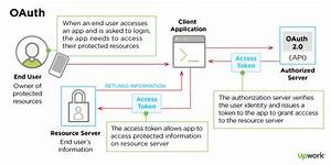 Inside Oauth 2 0  Adding Secure Authorization To Your App