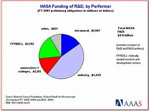 NASA Budget Compared To (page 2) - Pics about space