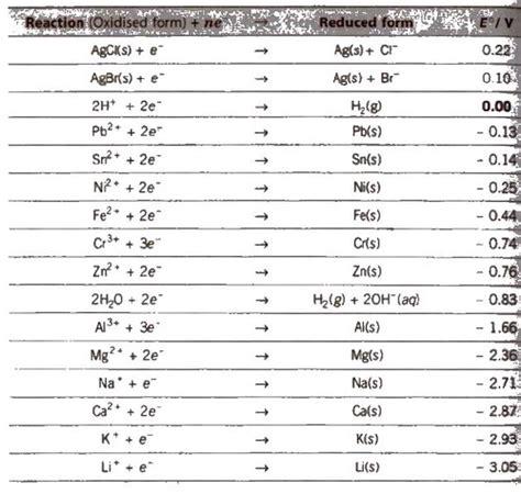 cbse class  chemistry notes electrochemistry aglasem schools