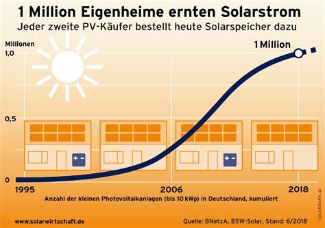 Stromspeicher Solarstrom Nutzen Auch Wenn Es Dunkel Ist by Strom Sparen Und Solarenergie Nutzen Solar Nutzen