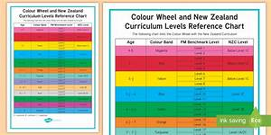 New   Colour Wheel And New Zealand Curriculum Levels