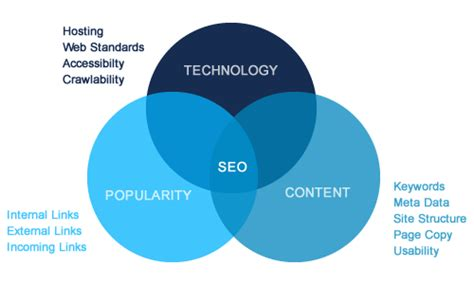 What S Seo by Search Engine Optimisation Seo Australiawebit