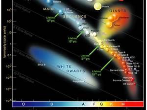 A-level Physics Astrophysics