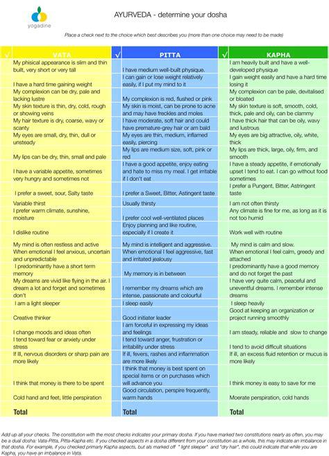 cuisine ayurveda ayurveda determine your dosha yogadine