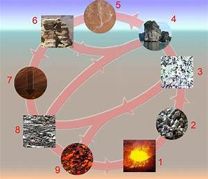 Rock Cycle Diagram Archives Facts