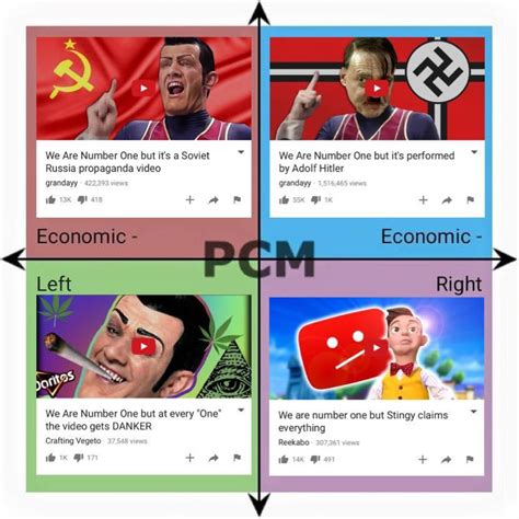 Political Compass Memes - political compass but all quadrants are we are number one memes political compass know your meme