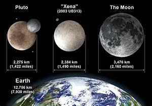 Plutos Size