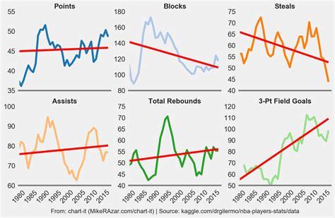 slow decline  nba stat leaders chart