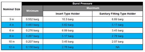 What Is Vacuum Pressure by Vacuum Low Pressure Bursting Discs Assentech Limited