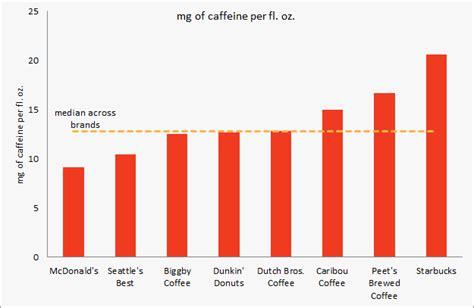 How caffeinated is your coffee? - McDonald's vs. Starbucks ...