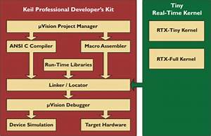Embedded Software Development Tool Overview