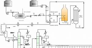 Engineers Guide  Cumene Production Flow Sheet And Process Description