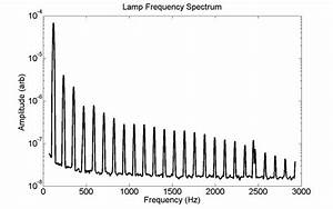 Power Modulation Spectrum Of Mercury Vapor Lamp Measured