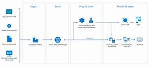 Azure Databricks  U2013 New Capabilities At Lower Cost